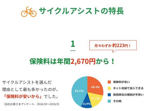 DAHONユーザーのワイが契約している自転車保険→楽天損保サイクルアシスト